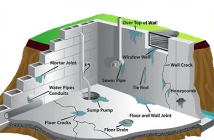 Best Basement Waterproofers